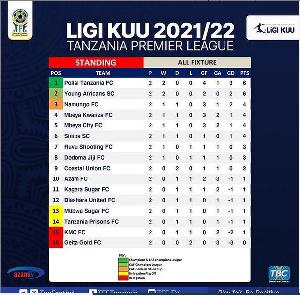 Msimamo wa Ligi Kuu Tanzania Bara baada ya mechi za mzunguko wa pili